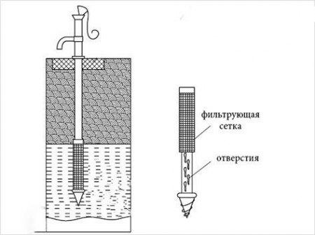 Трубчатый колодец своими руками – схема общая и фильтровально-забивной части