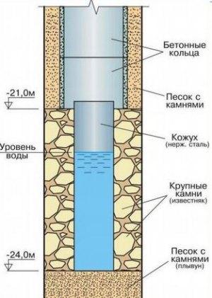 Углубление колодцев пластиковыми трубами возможно и в плывуне
