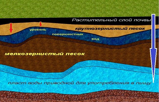 Уровни залегания грунтовых вод