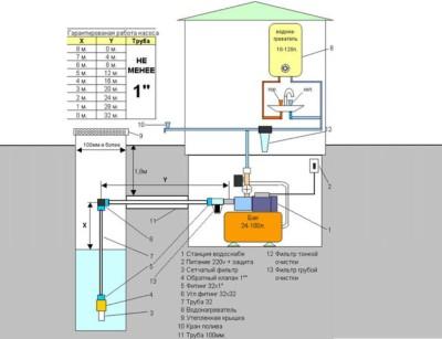 Установка насосной станции для скважины