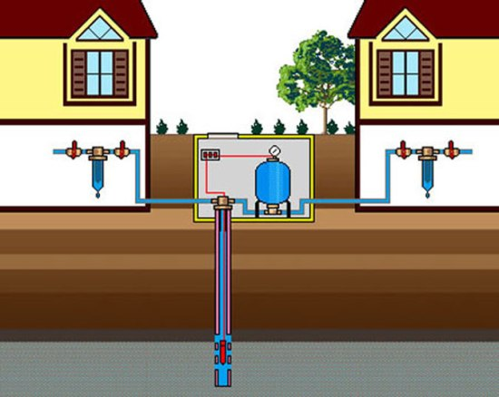Водоснабжение дачи из колодца на два помещения