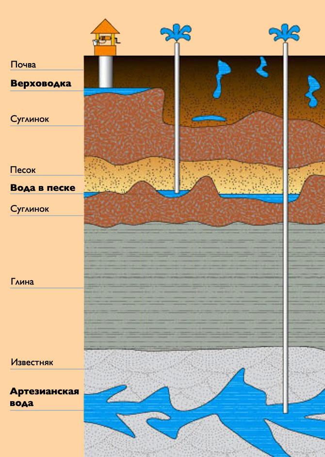 Схема водоносных горизонтов