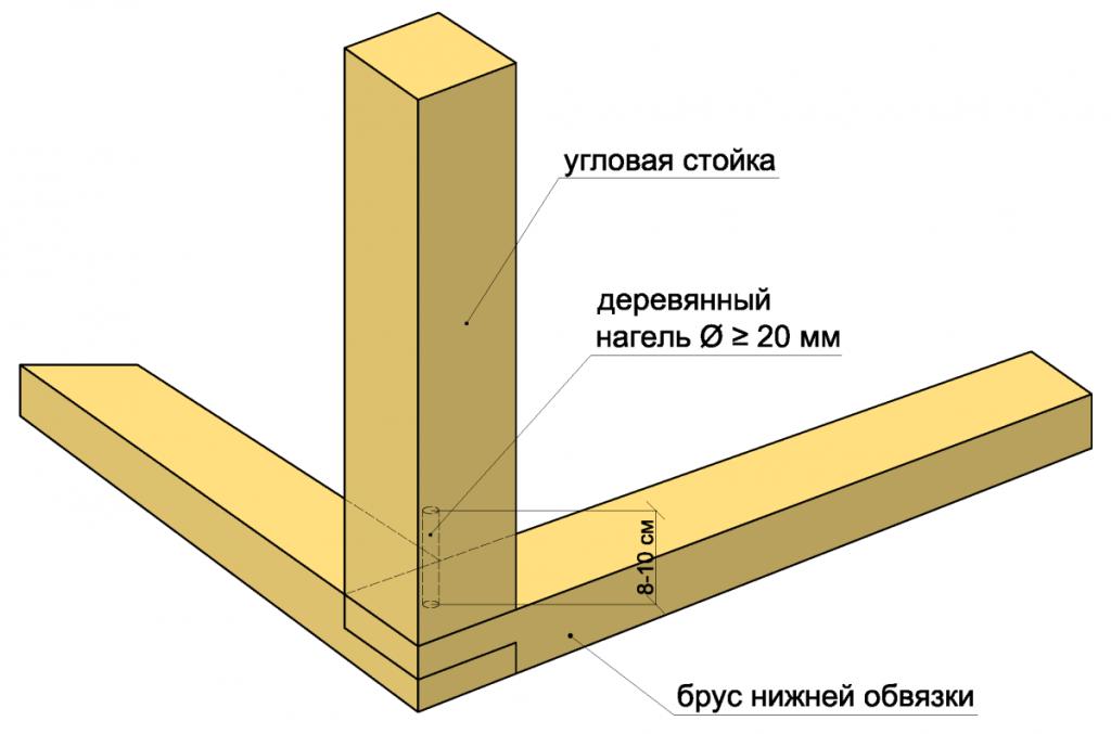 Угловое соединение элементов каркаса