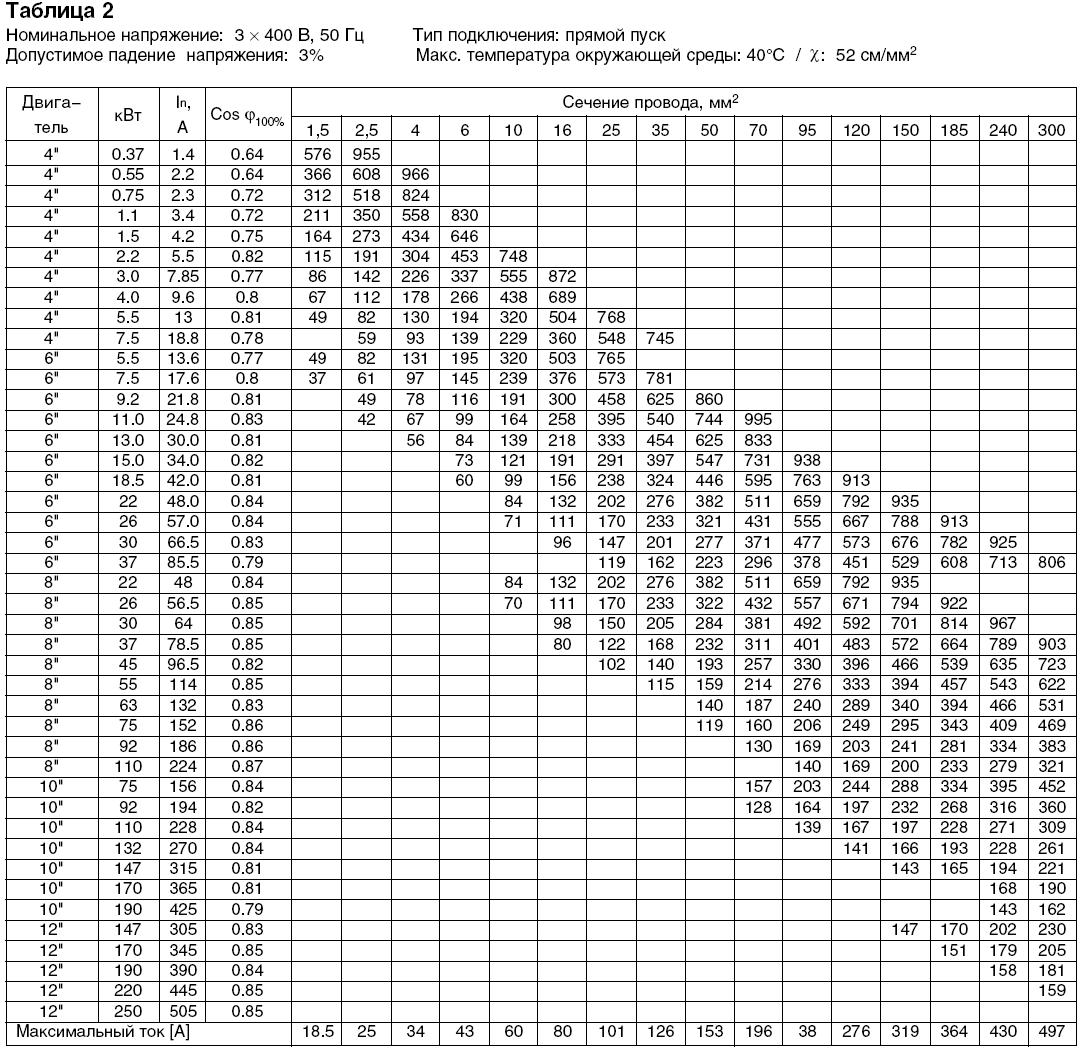 Таблица подбора сечения кабеля для насосных станций