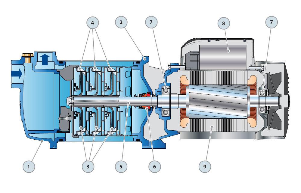 Многоступенчатые насосы центробежные бытовые для воды
