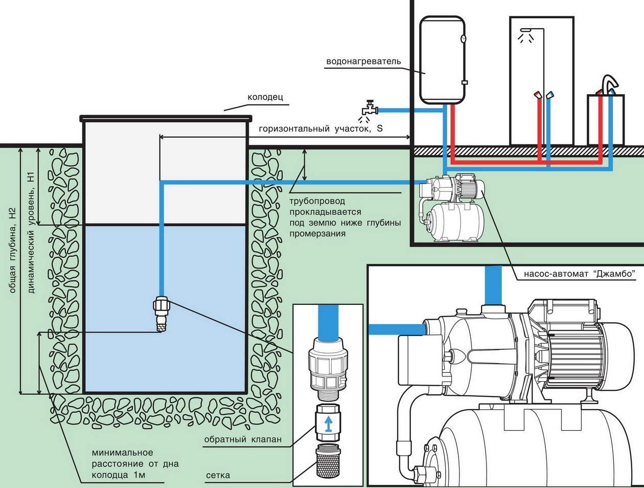 Инструкция по установке насосной станции