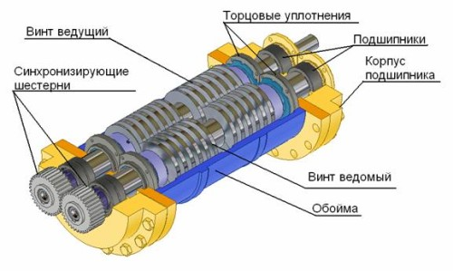 Основные детали и узлы шнекового погружного насоса