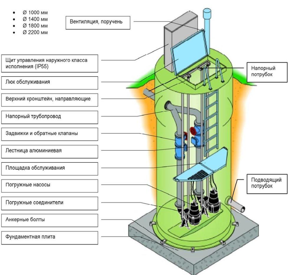 Схема насосной станции с погружным насосом