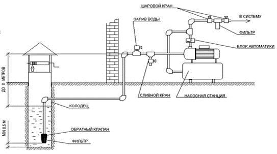 Схема подводки воды к источнику ее потребления с установкой поверхностного насоса