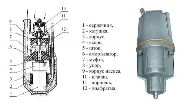 Схема вибрационного погружного насоса
