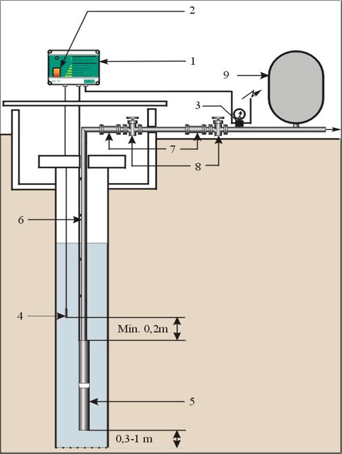 Схема погружения насоса