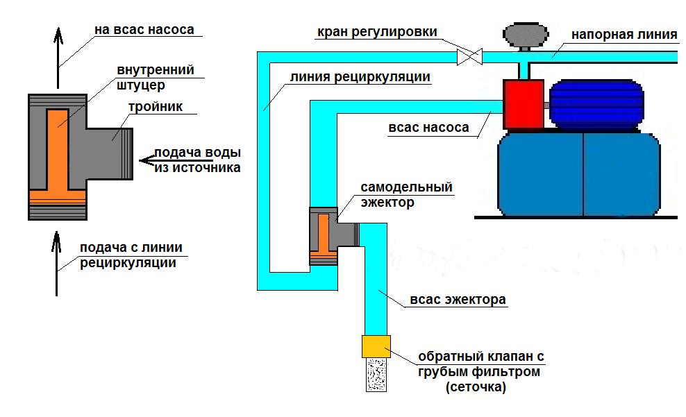 Инжекторный насос для воды своими руками