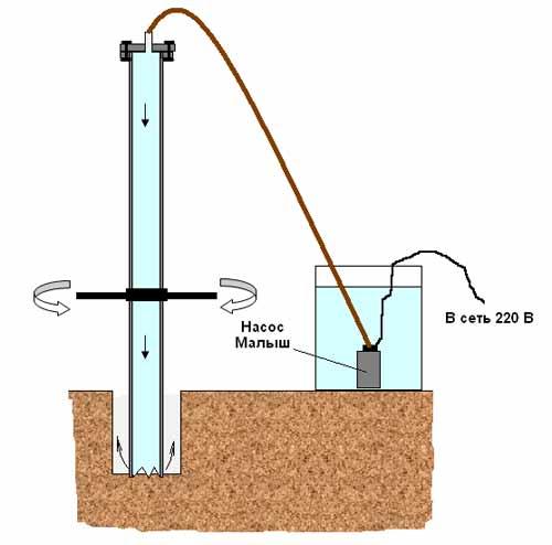 Схема бурения скважины с помощью насоса