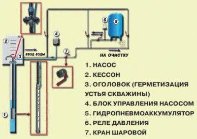 Принцип установки погружного насоса в скважине