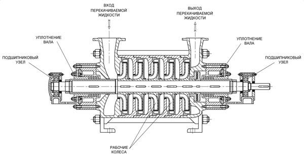 Схема многосекционного центробежного насоса