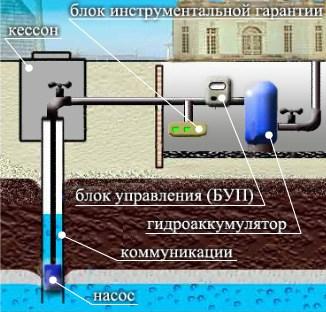 Схема подсоединения водяного насоса для подачи воды в дом