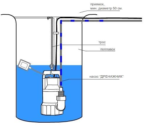 Схема расположения погружного дренажного насоса в сливной яме