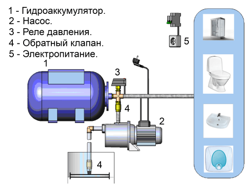 Схема устройства насосной станции в системе подачи воды на дачном участке