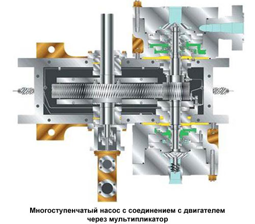 Соединение многоступенчатого центробежного насоса через мультипликатор