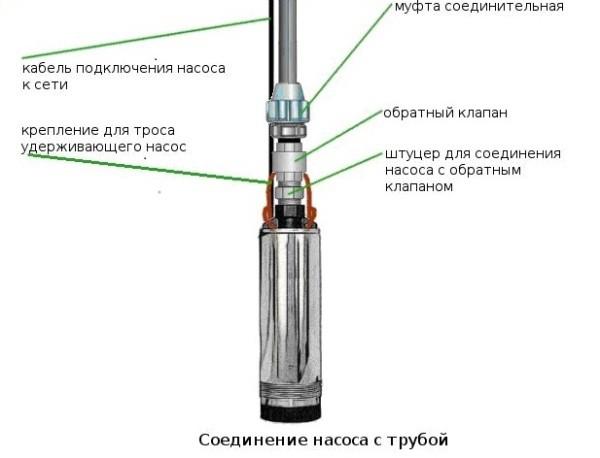 Соединение насоса с трубой