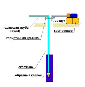 Устройство компрессора для накачки скважины