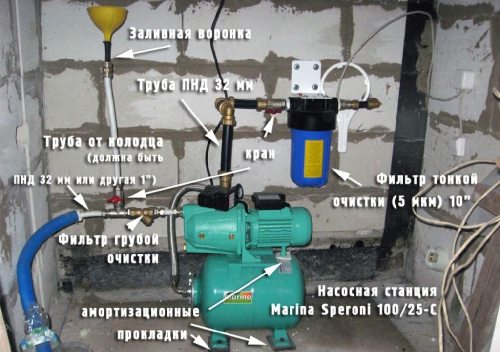 Фото правил подключения насосной станции