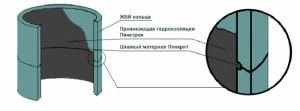 Как произвести герметизацию колец