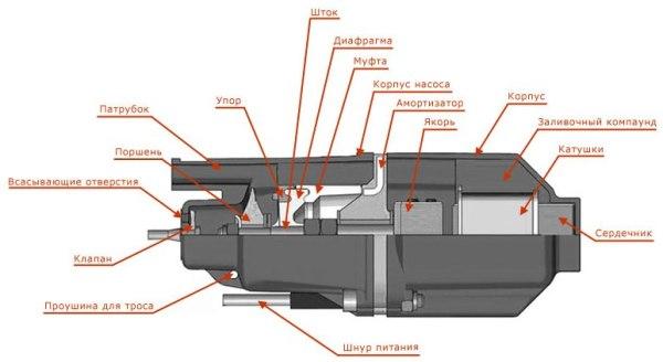 Схематическое фото вибрационных насосов