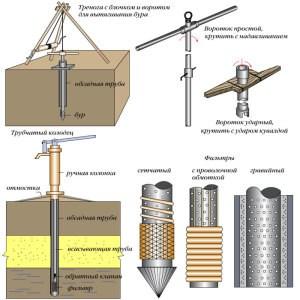 Обустройство водоснабжения и виды двойной фильтрации