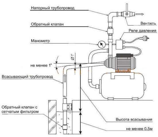 Схема контроля по давлению воды