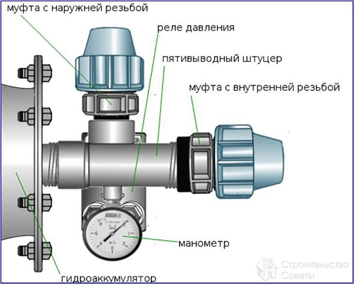 Подключение нагнетательной трубы к гидроаккумулятору через тройник