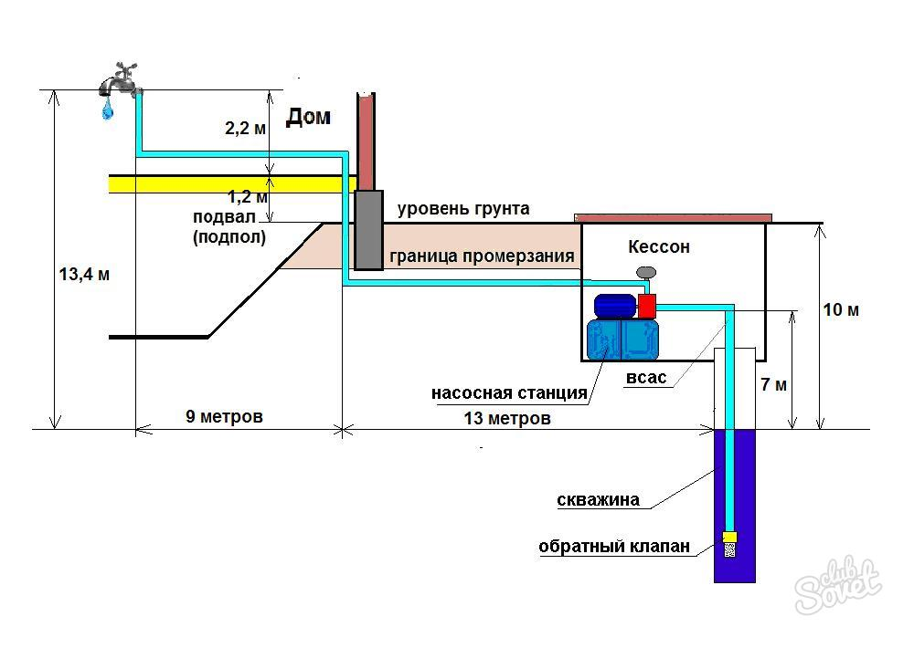Схема подачи воды из скважины