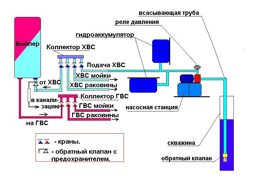 Схема установки насоса в автономной сети