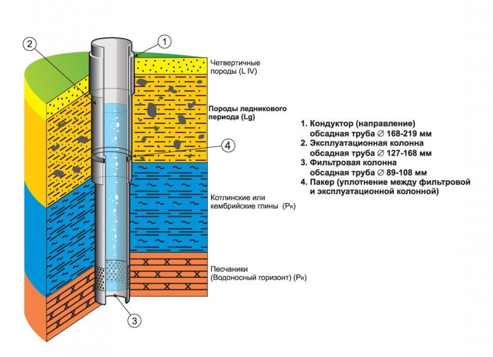 Схематичная структура скважины на воду
