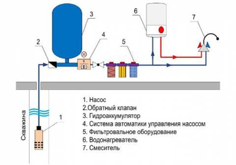 Схемы обвязки скважинных насосов: вариант с накопительным баком