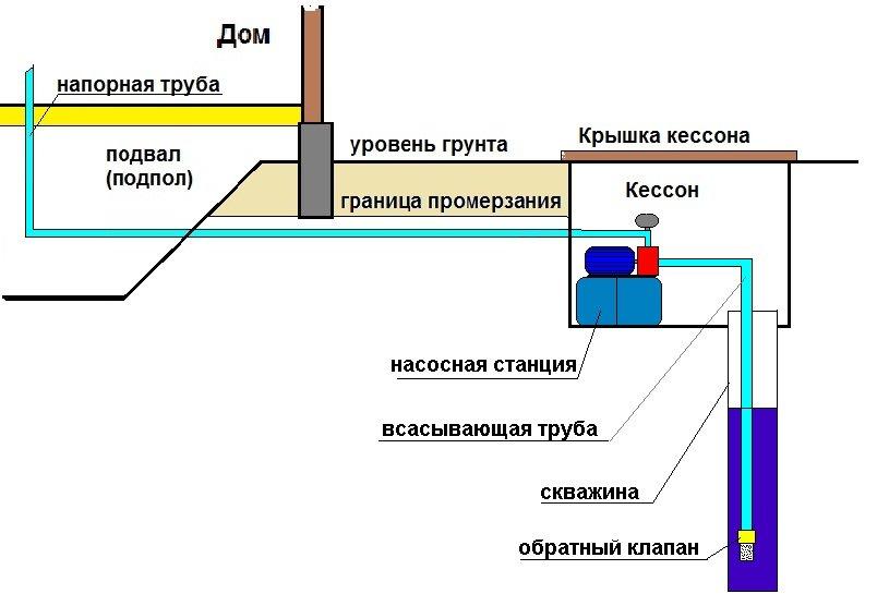 Схема установки самовсасывающей насосной станции