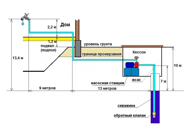 Для расчетов потребуется схема водопровода