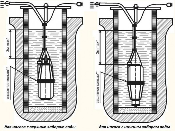 Схема установки устройств с верхним и нижним водозабором