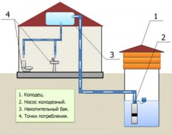 Схема водоснабжения из колодца с погружным насосом и накопительной емкостью