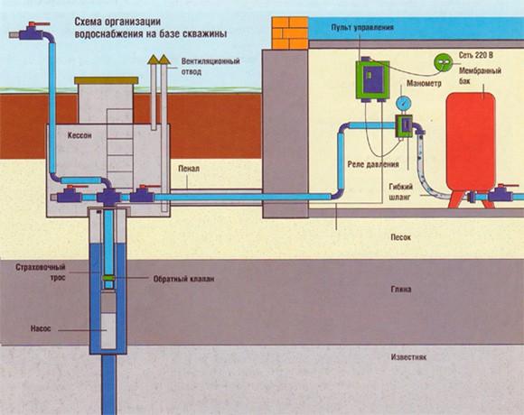 Схема водоснабжения из скважины с глубинным насосом
