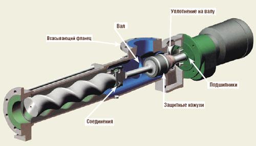 На рисунке показана конструкция скважинного винтового насоса