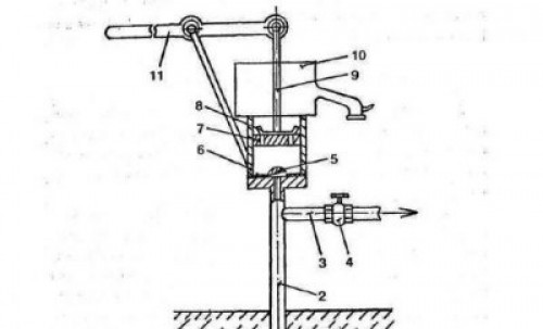 На схеме поршень в верхнем положении. 3 и 4 – это труба с обратным клапаном для подключения электронасоса