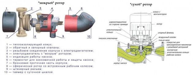 Схемы насосов с «мокрым» и «сухим» ротором