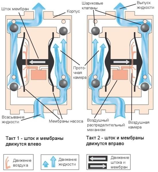 Внутреннее устройство и принцип действия мембранных насосов