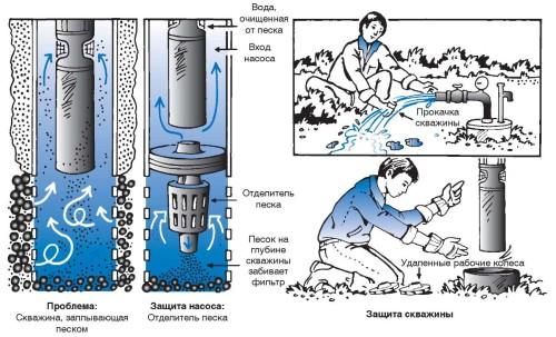 Как производится очистка скважины от песка