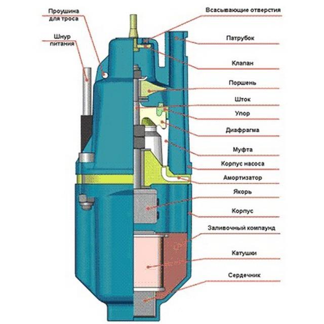 Конструкция вибрационного насоса