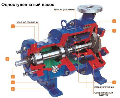 Поверхностный насос центробежный – схема устройства