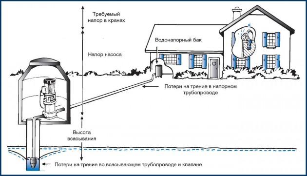 Схема для определения напора