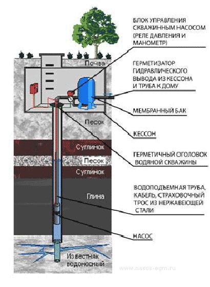 Схема подключения насосной станции с погружным насосом в скважине