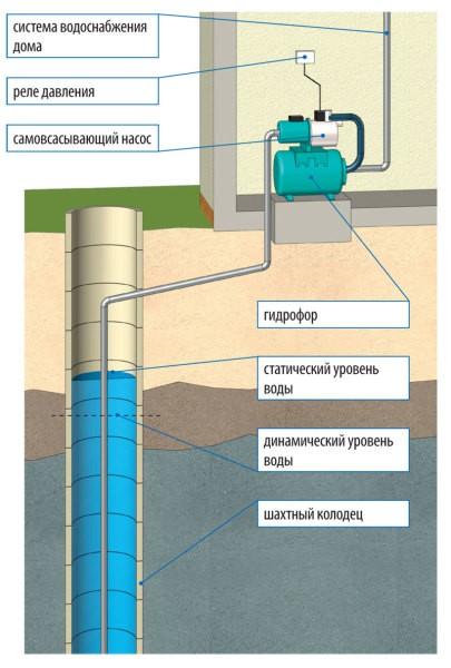 Схема подключения насосной станции с поверхностным насосом